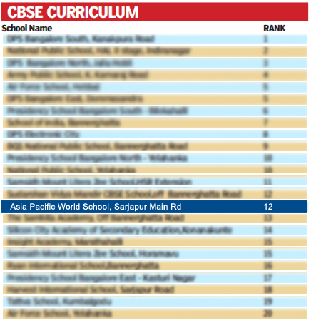 CBSE Curriculum Ranking