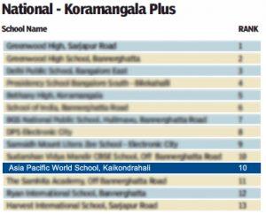 National – Koramangala Plus Ranking